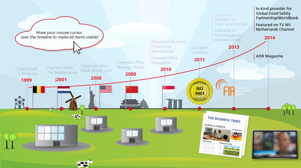 timeline infographic kay de roos multimedia designer and e